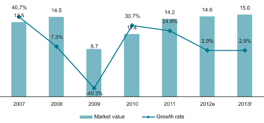 Value (UAH bn) and growth rate (%) of IT market in Ukraine, 2007-2013