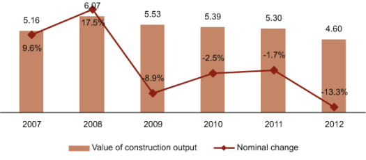 Value (€ Bn) and Change (%) in Construction Output in Slovakia, 2007-2012