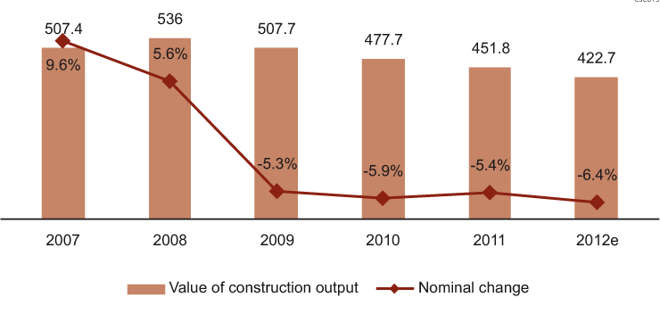Value (CZK Bn) and Change (%) in Construction Output in the Czech Republic, 2007-2012
