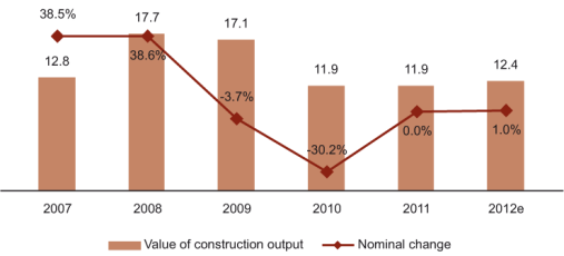 Value (BGN Bn) and Change (%) Of Construction Output in Bulgaria, 2007-2012