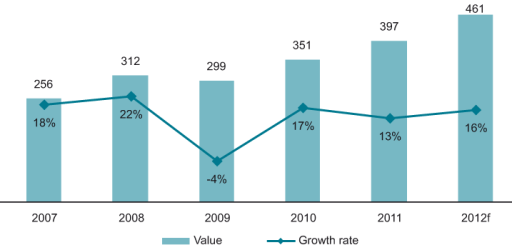 Value (€ m) and growth rate(%) of the data centre services market in CEE, 2007-2012