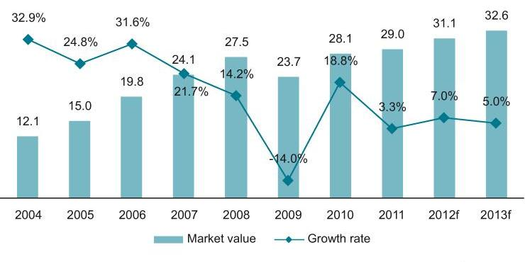 Value (€ bn) and growth rate (%) of the telecommunications market in Russia, 2004-2013
