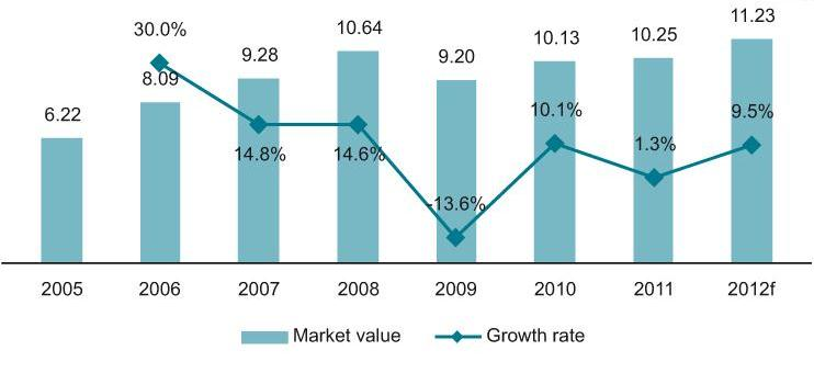 Value (€ bn) and growth rate of the telecommunications services market in CIS countries and Georgia, 2005-2012