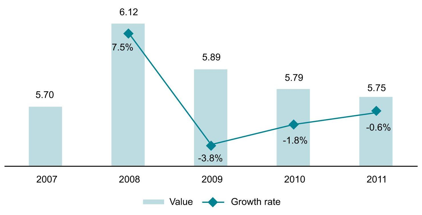 Value (€ bn) and Growth Rate (%) of the Telecommunications Services Market in the Balkan States, 2007-2011