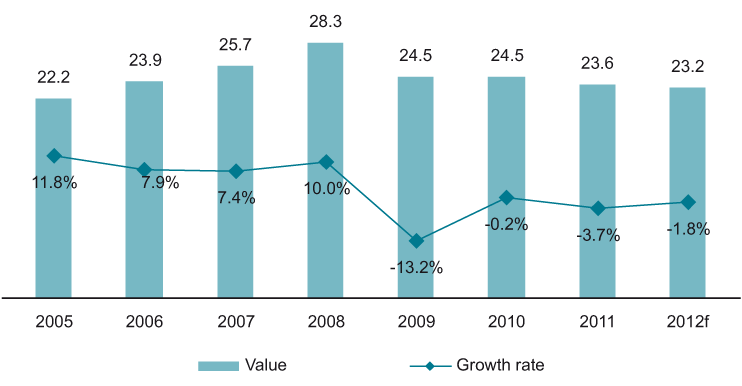 Value (€ bn) and the Growth Rate (%) of Telecommunications Market in Central Europe, 2005-2012