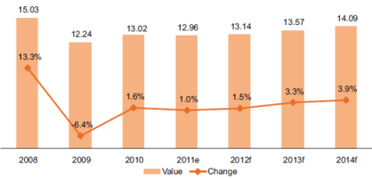 Value (€ bn) and Change (%, y-o-y) Of the Clothing and Footwear Retail Market in Central Europe, 2008-2014