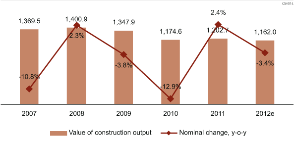 Value of (HUF bn, current prices) and change (%) in construction output in Hungary, 2007-2012