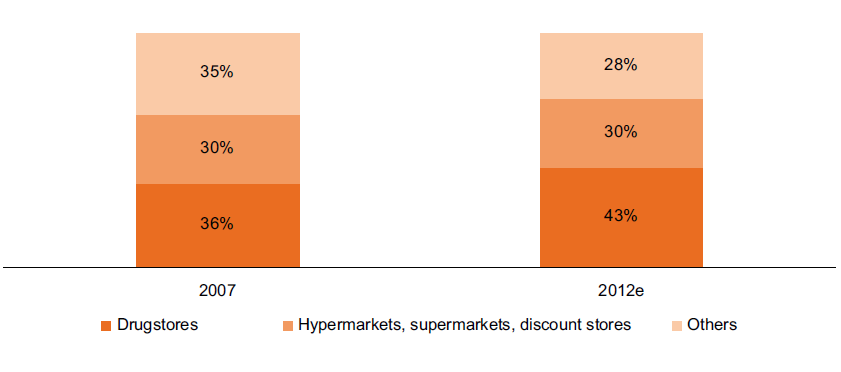 Value of the Cosmetics Market in Poland, By Key Distribution Channels, 2007 And 2012
