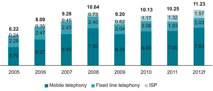 Value (€ bn) of the telecommunications services market in CIS and Georgia by segments, 2005-2012