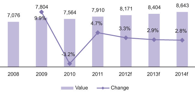 Value (PLN M) and Y-O-Y Change in the OTC Product Market in Poland, 2008-2014