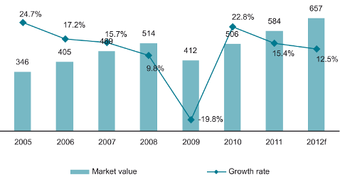 Value (RUB bn) and growth rate (%) of IT market in Russia. 2005-2012