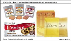 Trends in Weight Management 2011