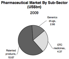 Brazil Pharmaceuticals & Healthcare Market Summary